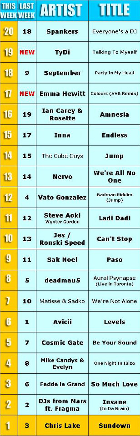 Insane (In Da Brain) From DJs From Mars And Fragma Is Number 2 On BPM TV's Hot 20 Dance Chart
