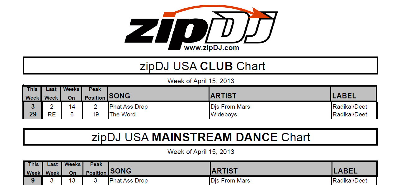 DJs From Mars And The Wideboys Climb The ZipDJ Charts!