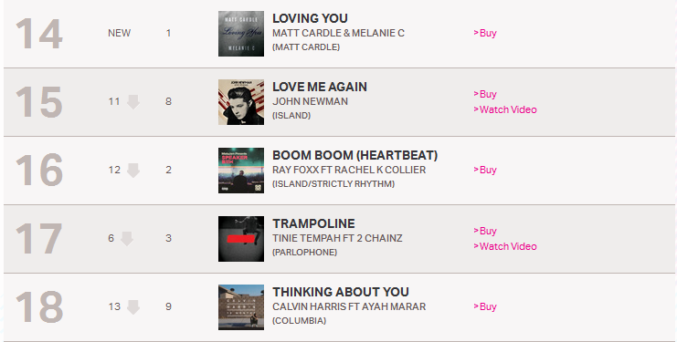 "Matt Cardle & Melanie C's ""Loving You"" Hits #14 On UK's Top 100 Charts"