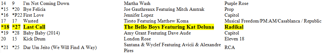 "The Bello Boys feat Kat DeLuna ""Last Call"" #18 On The Billboard Dance/Club Chart!"