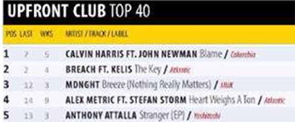 """Breeze"" By MDNGHT Hits #3 On UK's Music Week Upfront Club Top 40 Chart"