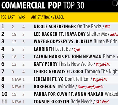 """Shelter Me"" Takes The #2 Spot For UK's Music Week Commercial Pop Top 30 Chart"