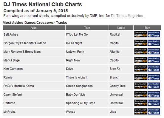 Salt Ashes Climbs the DJ Times National Club Charts