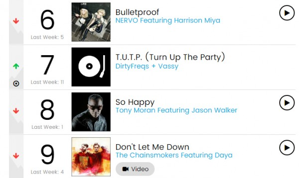 billboard dance club chart dirtyfreqs turn up the party tutp vassy radikal records edm independent record label