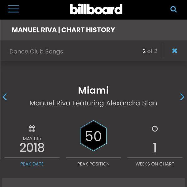 """miami (feat. alexandra stan)"" billboard dance club songs chart manuel riva roton music radikal records"