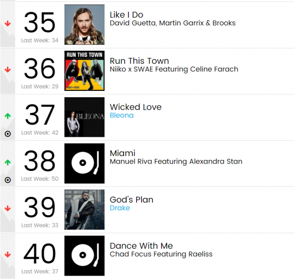 """miami"" by manuel riva billboard dance club songs chart"