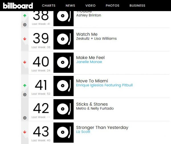 sticks and stones, billboard top dance music chart