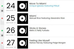 nelly furtado, metro, sticks and stones, billboard chart, new placement
