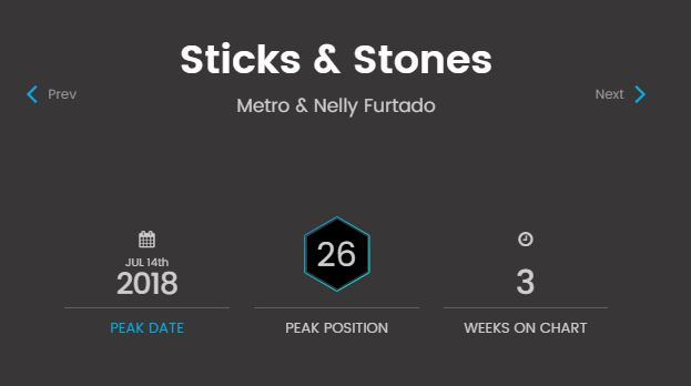 spotify sticks and stones billboard dance club songs chart position 36 metro nelly furtado radikal records